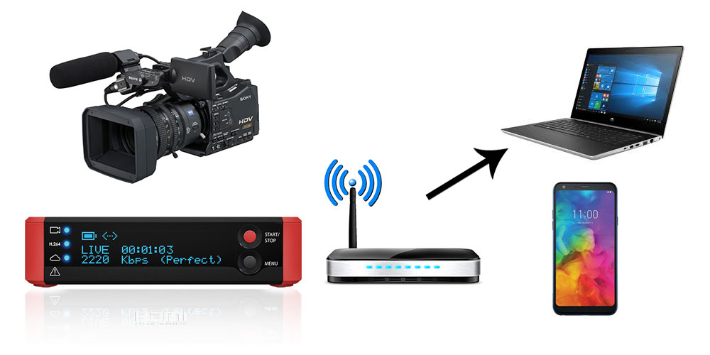 Video Streaming Services from Just AV